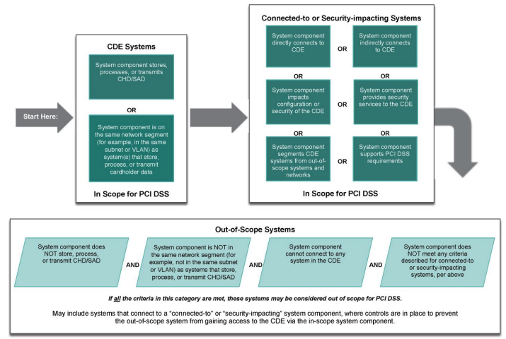 Determining PCI Scope