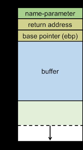 Buffer overflow attacks explained
