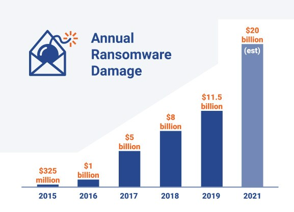 24 Recent Ransomware Attacks