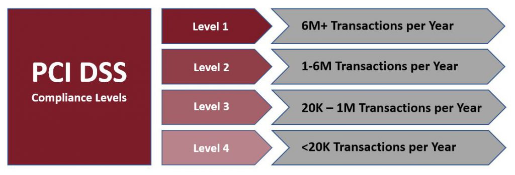 PCI DSS Compliance Levels